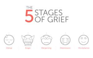 A gyász fázisai (Forrás: https://www.counselling4brighton.co.uk/)